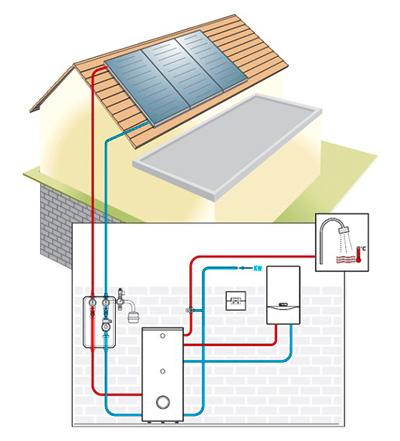 Saniton-solaranlage